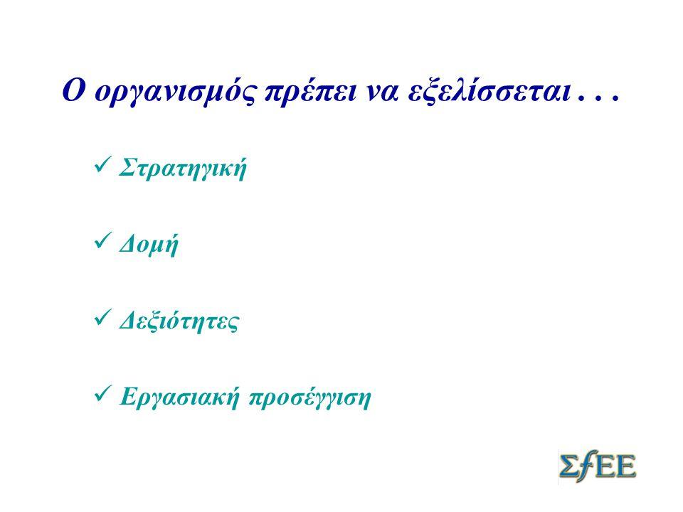 Χρειάζεται να αναπτύξει •Ευελιξία •Εξειδικευμένη Γνώση •Αποτελεσματικότητα •Συνεργασία •Δυναμική Ευρωπαϊκή συμμετοχή