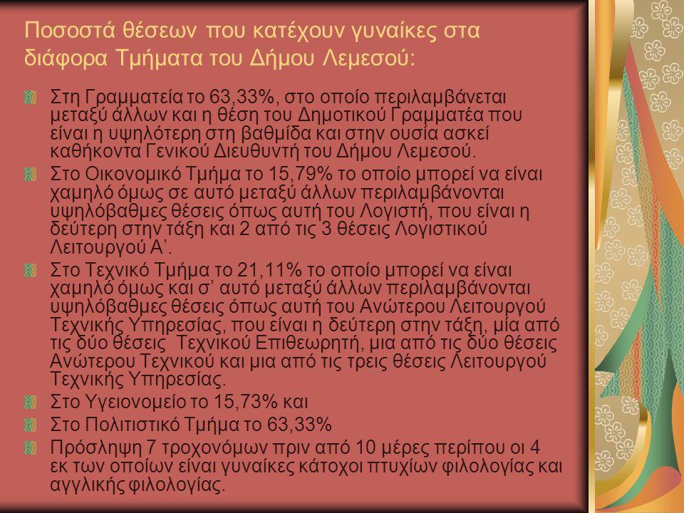 Συνολικά οι γυναίκες κατέχουν το 24% των θέσεων εργασίας του Δήμου Λεμεσού.