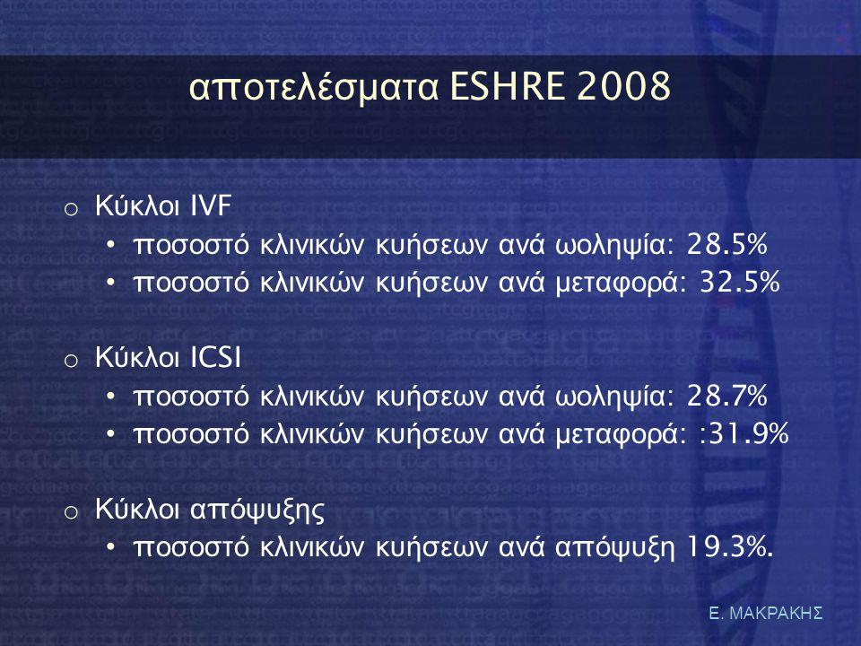 α π οτελέσματα ESHRE 2008 o Κύκλοι IVF • π οσοστό κλινικών κυήσεων ανά ωοληψία : 28.5% • π οσοστό κλινικών κυήσεων ανά μεταφορά : 32.5% o Κύκλοι ICSI