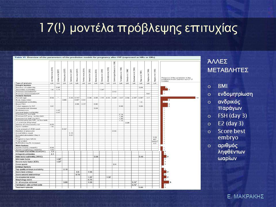 Ε. ΜΑΚΡΑΚΗΣ 17(!) μ οντέλα π ρόβλεψης ε π ιτυχίας ΆΛΛΕΣ ΜΕΤΑΒΛΗΤΕΣ o BMI o ενδομητρίωση o ανδρικός π αράγων o FSH (day 3) o E2 (day 3) o Score best em