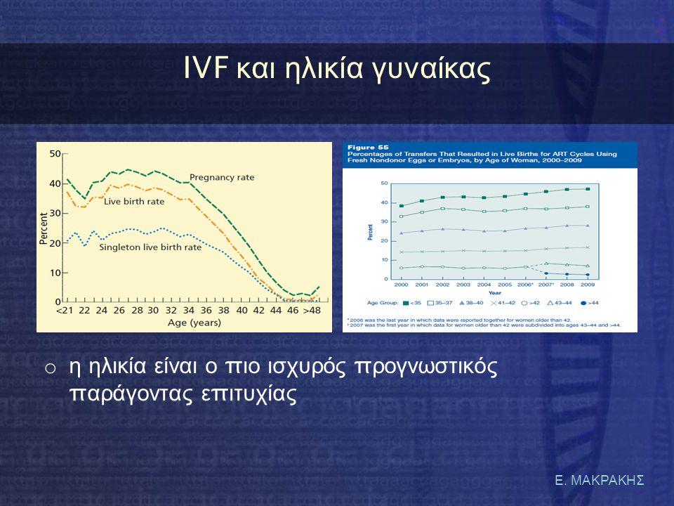 Ε. ΜΑΚΡΑΚΗΣ IVF κ αι η λικία γ υναίκας o η ηλικία είναι ο π ιο ισχυρός π ρογνωστικός π αράγοντας ε π ιτυχίας