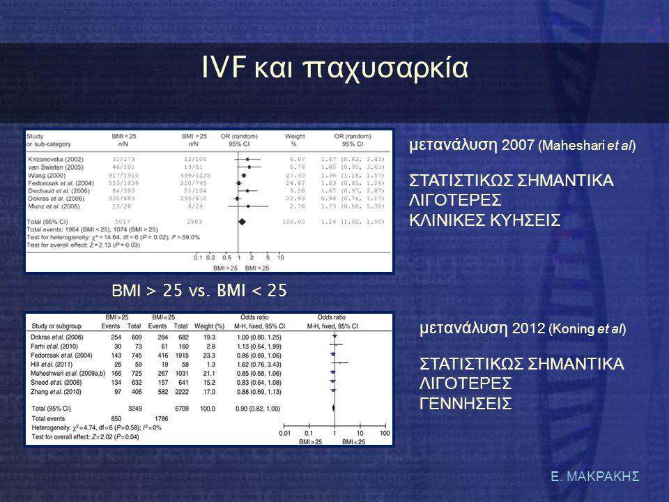 Ε. ΜΑΚΡΑΚΗΣ IVF κ αι π αχυσαρκία μετανάλυση 2007 (Maheshari et al) ΣΤΑΤΙΣΤΙΚΩΣ ΣΗΜΑΝΤΙΚΑ ΛΙΓΟΤΕΡΕΣ ΚΛΙΝΙΚΕΣ ΚΥΗΣΕΙΣ μετανάλυση 2012 (Koning et al) ΣΤΑ