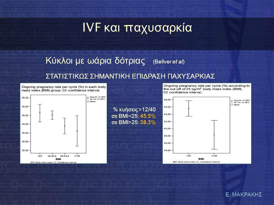 Ε. ΜΑΚΡΑΚΗΣ IVF κ αι π αχυσαρκία % κυήσεις >12/40 σε BMI<25: 45.5% σε BMI>25: 38.3% Κύκλοι με ωάρια δότριας (Bellver et al) ΣΤΑΤΙΣΤΙΚΩΣ ΣΗΜΑΝΤΙΚΗ ΕΠΙΔ