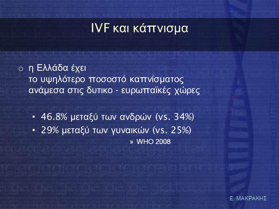 Ε. ΜΑΚΡΑΚΗΣ IVF κ αι κ ά π νισμα o η Ελλάδα έχει το υψηλότερο π οσοστό κα π νίσματος ανάμεσα στις δυτικο - ευρω π αϊκές χώρες • 46.8% μεταξύ των ανδρώ