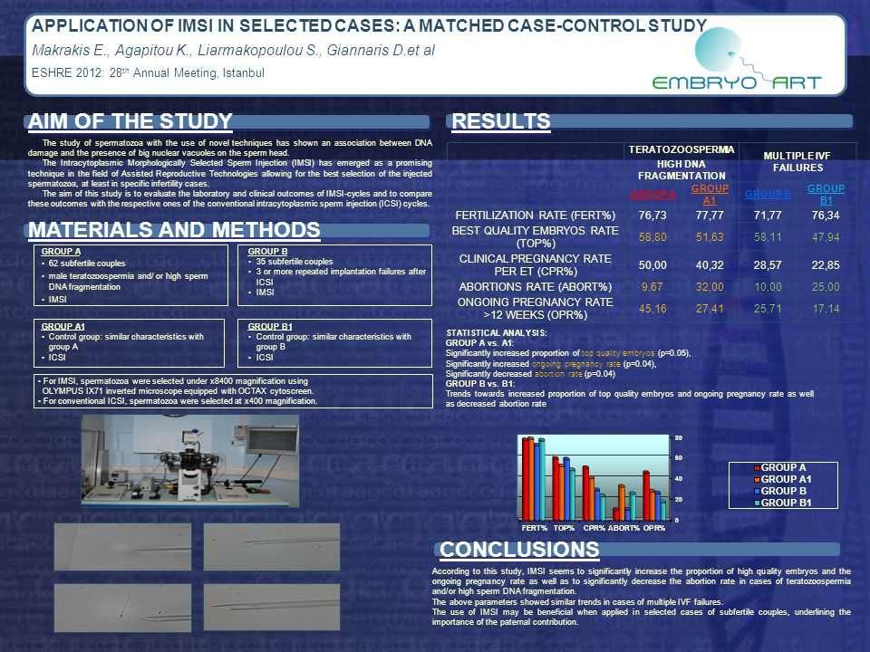 APPLICATION OF IMSI IN SELECTED CASES: A MATCHED CASE-CONTROL STUDY Makrakis E., Agapitou K., Liarmakopoulou S., Giannaris D.et al ESHRE 2012: 28 th Annual Meeting, Istanbul RESULTS CONCLUSIONS MATERIALS AND METHODS The study of spermatozoa with the use of novel techniques has shown an association between DNA damage and the presence of big nuclear vacuoles on the sperm head.