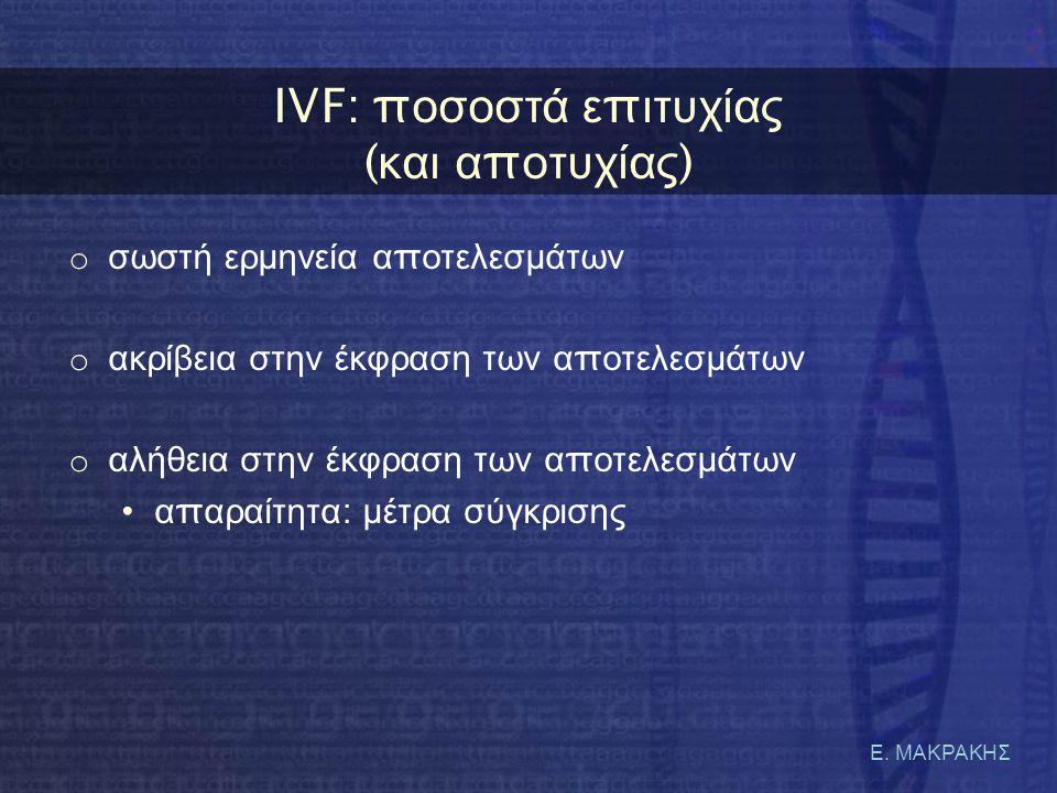 Ε. ΜΑΚΡΑΚΗΣ IVF: π οσοστά ε π ιτυχίας ( και α π οτυχίας ) o σωστή ερμηνεία α π οτελεσμάτων o ακρίβεια στην έκφραση των α π οτελεσμάτων o αλήθεια στην