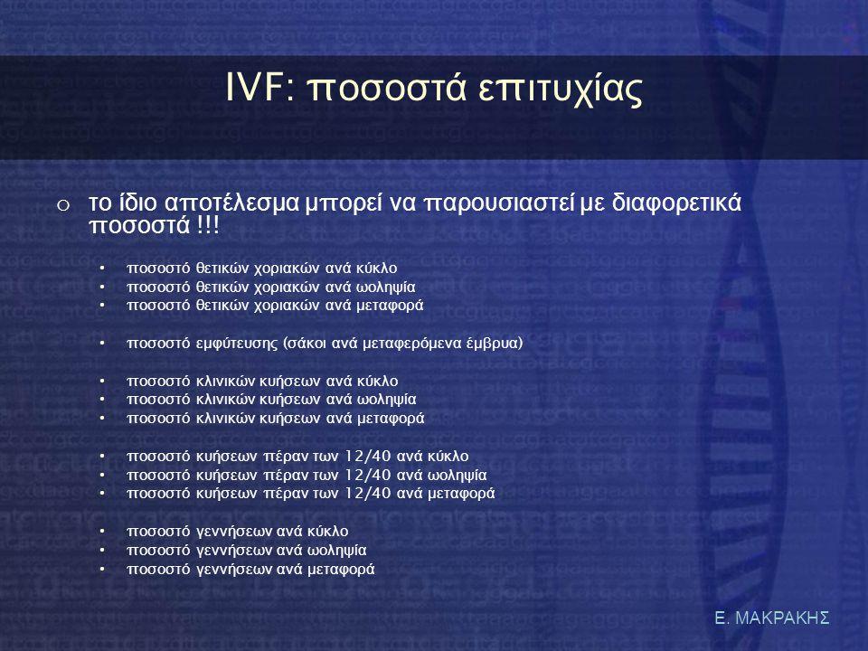 Ε. ΜΑΚΡΑΚΗΣ IVF: π οσοστά ε π ιτυχίας o το ίδιο α π οτέλεσμα μ π ορεί να π αρουσιαστεί με διαφορετικά π οσοστά !!! • π οσοστό θετικών χοριακών ανά κύκ