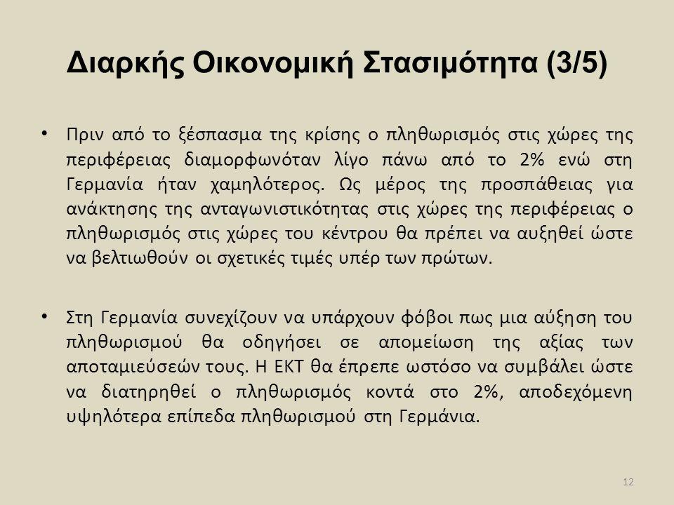 Διαρκής Οικονομική Στασιμότητα (3/5) • Πριν από το ξέσπασμα της κρίσης ο πληθωρισμός στις χώρες της περιφέρειας διαμορφωνόταν λίγο πάνω από το 2% ενώ