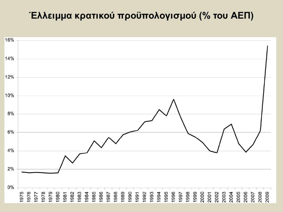 44 Έλλειμμα κρατικού προϋπολογισμού (% του ΑΕΠ)