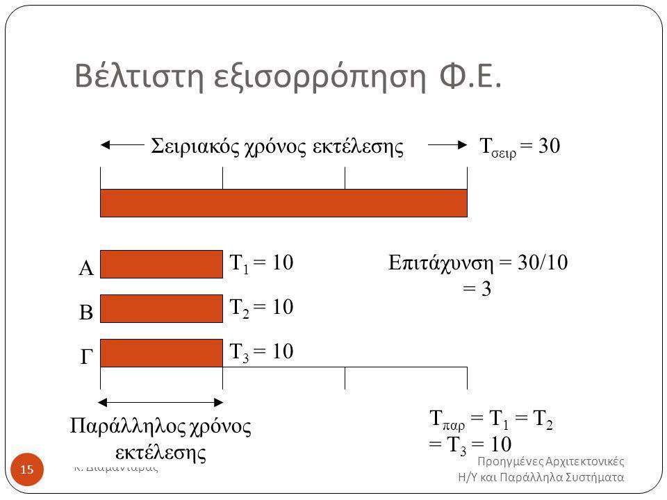 Βέλτιστη εξισορρόπηση Φ.Ε.Προηγμένες Αρχιτεκτονικές Η / Υ και Παράλληλα Συστήματα Κ.