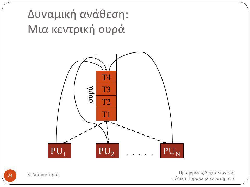 Δυναμική ανάθεση: Μια κεντρική ουρά Προηγμένες Αρχιτεκτονικές Η / Υ και Παράλληλα Συστήματα Κ.