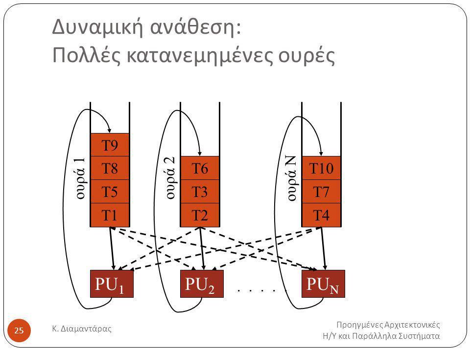 Δυναμική ανάθεση: Πολλές κατανεμημένες ουρές Προηγμένες Αρχιτεκτονικές Η / Υ και Παράλληλα Συστήματα Κ.
