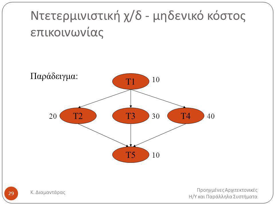 Ντετερμινιστική χ/δ - μηδενικό κόστος επικοινωνίας Προηγμένες Αρχιτεκτονικές Η / Υ και Παράλληλα Συστήματα Κ.