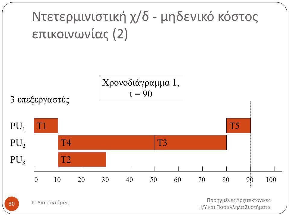 Ντετερμινιστική χ/δ - μηδενικό κόστος επικοινωνίας (2) Προηγμένες Αρχιτεκτονικές Η / Υ και Παράλληλα Συστήματα Κ.