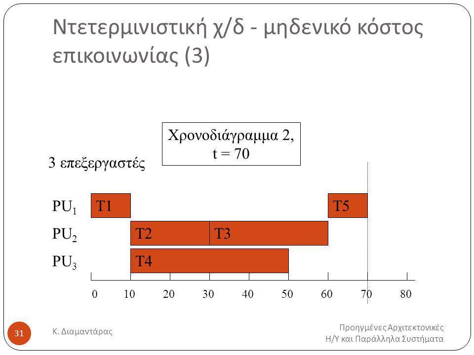 Ντετερμινιστική χ/δ - μηδενικό κόστος επικοινωνίας (3) Προηγμένες Αρχιτεκτονικές Η / Υ και Παράλληλα Συστήματα Κ.