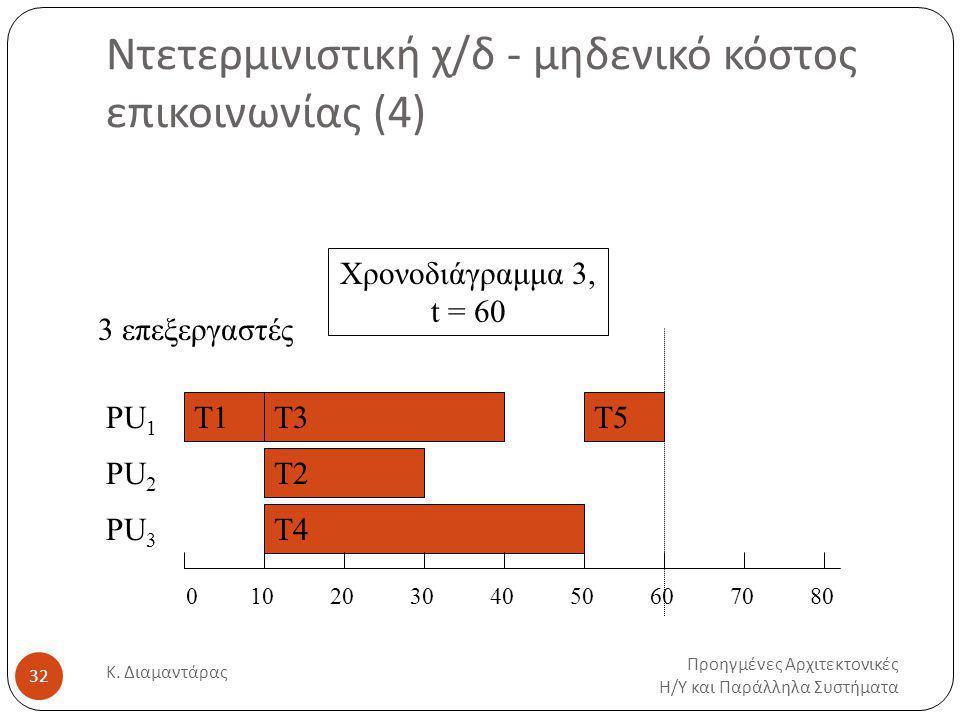 Ντετερμινιστική χ/δ - μηδενικό κόστος επικοινωνίας (4) Προηγμένες Αρχιτεκτονικές Η / Υ και Παράλληλα Συστήματα Κ.