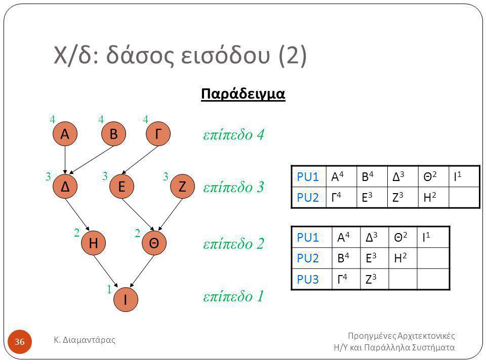 Χ/δ: δάσος εισόδου (2) Προηγμένες Αρχιτεκτονικές Η / Υ και Παράλληλα Συστήματα Κ.