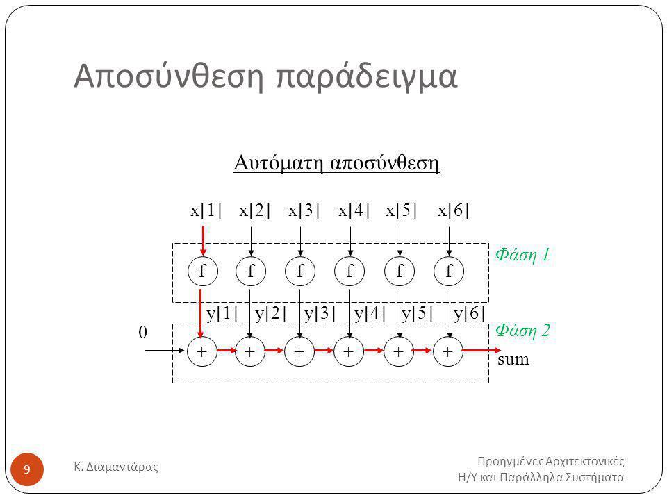 Αποσύνθεση παράδειγμα Προηγμένες Αρχιτεκτονικές Η / Υ και Παράλληλα Συστήματα Κ.