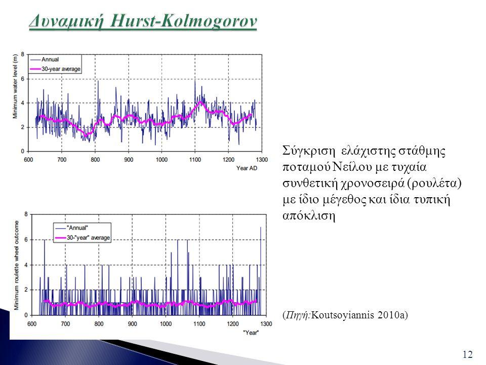 12 Σύγκριση ελάχιστης στάθμης ποταμού Νείλου με τυχαία συνθετική χρονοσειρά (ρουλέτα) με ίδιο μέγεθος και ίδια τυπική απόκλιση (Πηγή:Koutsoyiannis 201