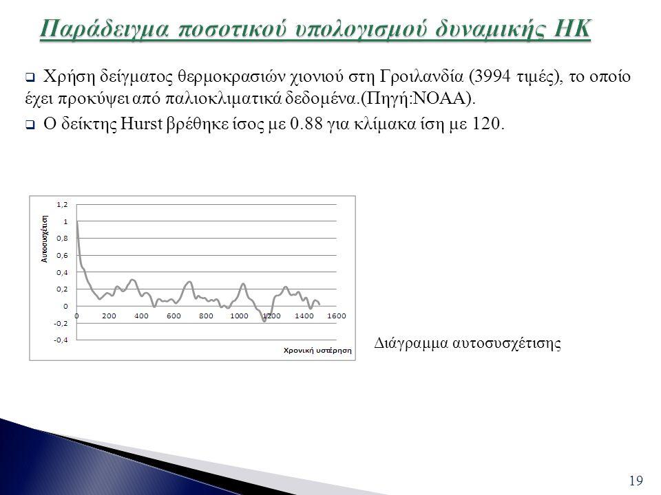  Χρήση δείγματος θερμοκρασιών χιονιού στη Γροιλανδία (3994 τιμές), το οποίο έχει προκύψει από παλιοκλιματικά δεδομένα.(Πηγή:ΝΟΑΑ).  Ο δείκτης Hurst
