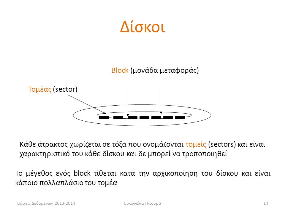 Βάσεις Δεδομένων 2013-2014Ευαγγελία Πιτουρά14 Block (μονάδα μεταφοράς) Κάθε άτρακτος χωρίζεται σε τόξα που ονομάζονται τομείς (sectors) και είναι χαρα