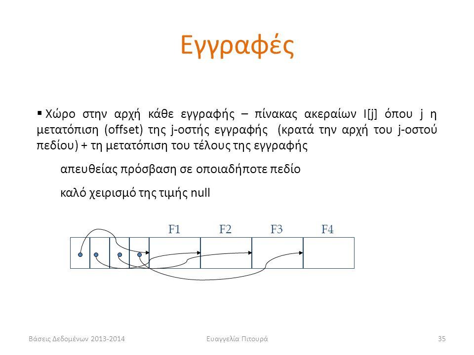 Ευαγγελία Πιτουρά35  Χώρο στην αρχή κάθε εγγραφής – πίνακας ακεραίων Ι[j] όπου j η μετατόπιση (offset) της j-οστής εγγραφής (κρατά την αρχή του j-οστ