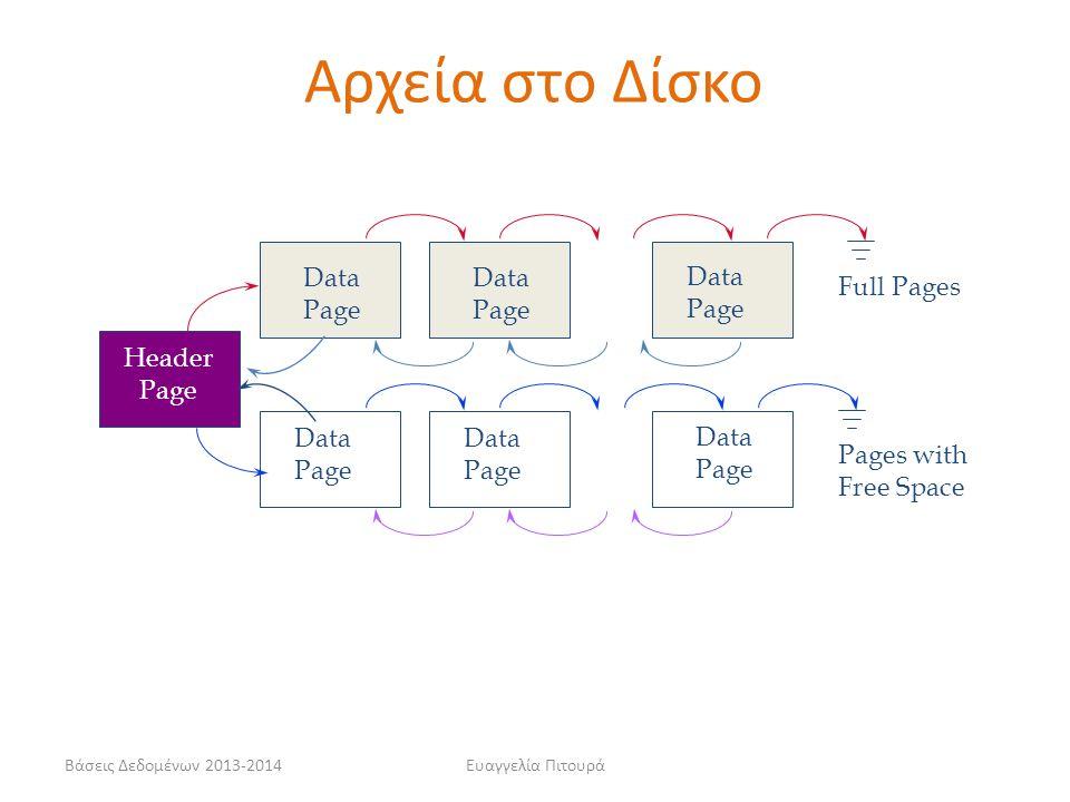 Βάσεις Δεδομένων 2013-2014Ευαγγελία Πιτουρά Header Page Data Page Data Page Data Page Data Page Data Page Data Page Pages with Free Space Full Pages Α