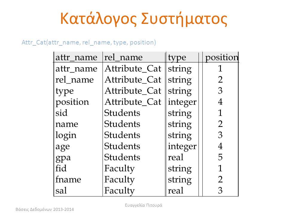 Βάσεις Δεδομένων 2013-2014 Ευαγγελία Πιτουρά attr_namerel_nametypeposition attr_nameAttribute_Catstring1 rel_nameAttribute_Catstring2 typeAttribute_Ca