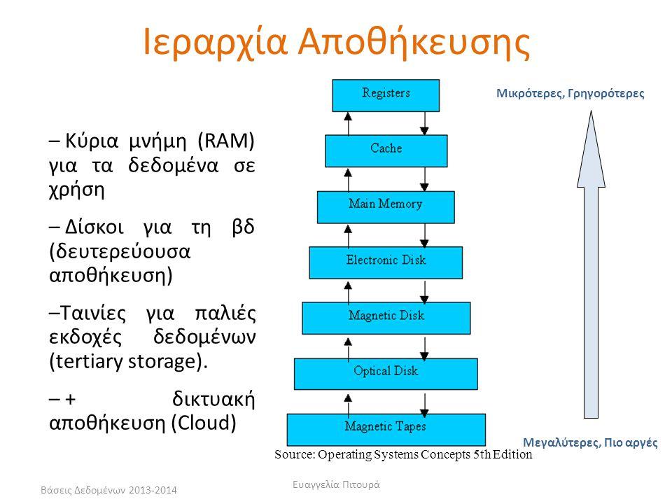 Βάσεις Δεδομένων 2013-2014Ευαγγελία Πιτουρά9 Η βάση δεδομένων θα πρέπει να αποθηκευτεί σε κάποιο αποθηκευτικό μέσο Ιεραρχία αποθήκευσης πρωτεύουσα αποθήκευση (primary storage) κύρια μνήμη (main memory) - κρυφή μνήμη (cache)  άμεση προσπέλαση από την κύρια ΚΜΕ (CPU)  γρήγορη προσπέλαση  περιορισμένη χωρητικότητα αποθήκευσης Αποθηκευτικές Μονάδες