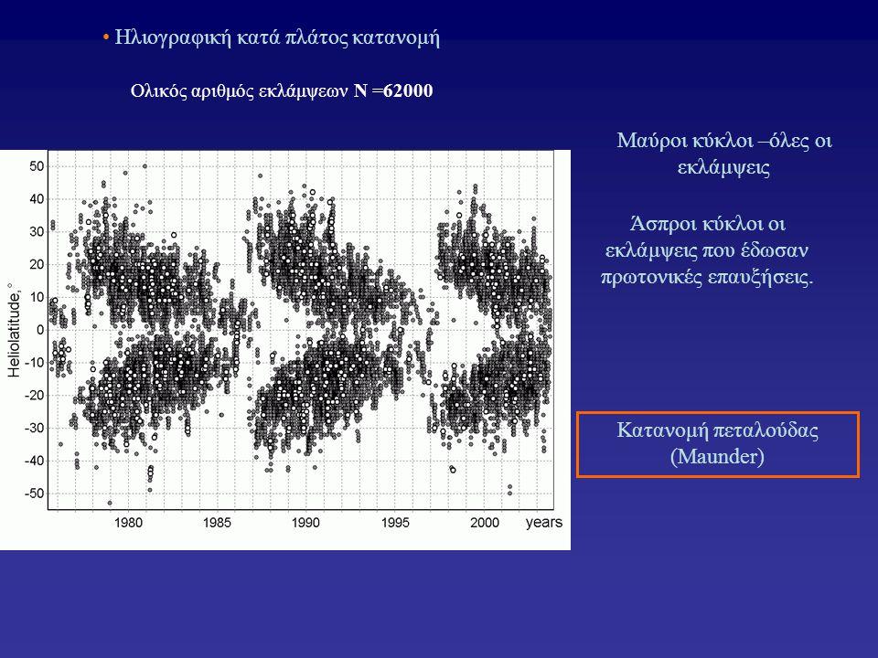• Ηλιογραφική κατά πλάτος κατανομή Μαύροι κύκλοι –όλες οι εκλάμψεις Άσπροι κύκλοι οι εκλάμψεις που έδωσαν πρωτονικές επαυξήσεις. Κατανομή πεταλούδας (