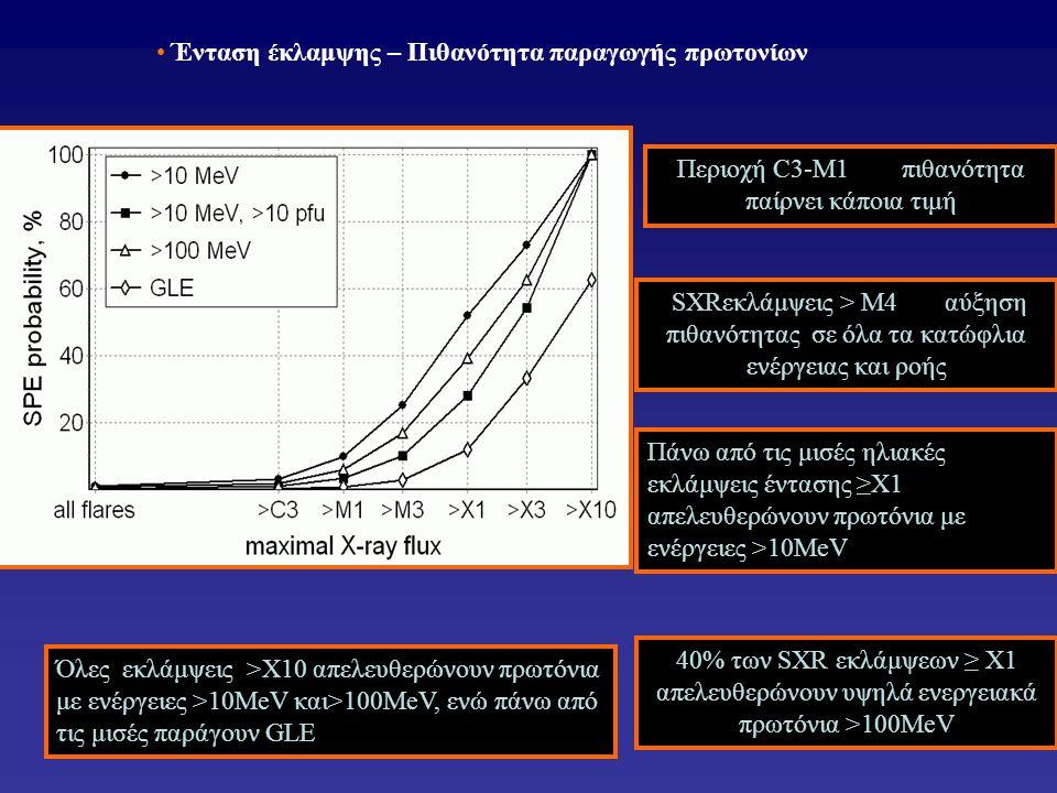 • Ένταση έκλαμψης – Πιθανότητα παραγωγής πρωτονίων Περιοχή C3-M1 πιθανότητα παίρνει κάποια τιμή Πάνω από τις μισές ηλιακές εκλάμψεις έντασης ≥Χ1 απελευθερώνουν πρωτόνια με ενέργειες >10MeV Όλες εκλάμψεις >Χ10 απελευθερώνουν πρωτόνια με ενέργειες >10MeV και>100MeV, ενώ πάνω από τις μισές παράγουν GLE 40% των SXR εκλάμψεων ≥ Χ1 απελευθερώνουν υψηλά ενεργειακά πρωτόνια >100ΜeV SXRεκλάμψεις > M4 αύξηση πιθανότητας σε όλα τα κατώφλια ενέργειας και ροής