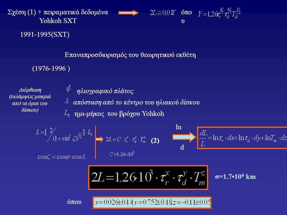 Διόρθωση (εκλάμψεις μακριά από τα όρια του δίσκου) Σχέση (1) + πειραματικά δεδομένα Yohkoh SXT όπο υ Επαναπροσδιορισμός του θεωρητικού εκθέτη ημι-μήκο