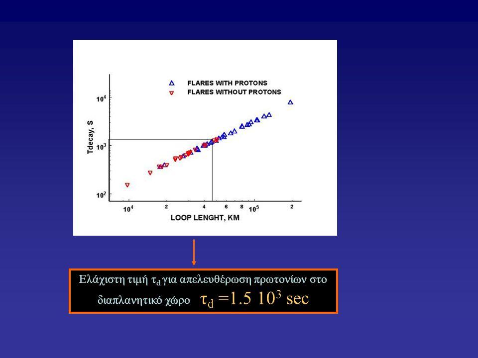 Ελάχιστη τιμή τ d για απελευθέρωση πρωτονίων στο διαπλανητικό χώρο τ d =1.5 10 3 sec