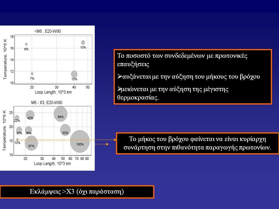 Το ποσοστό των συνδεδεμένων με πρωτονικές επαυξήσεις  αυξάνεται με την αύξηση του μήκους του βρόχου  μειώνεται με την αύξηση της μέγιστης θερμοκρασίας.