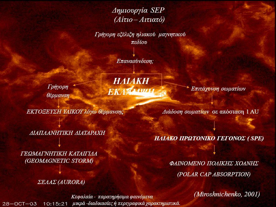 Επανασύνδεση ΣΤΕΜΜΑΤΙΚΗ ΕΚΤΟΞΕΥΣΗ ΜΑΖΑΣ ( CME) Μικρής ταχύτητας ΕΚΛΑΜΨΗ GRADUAL SPE CME κινούμενη προς τη Γη ΓΕΩΜΑΓΝΗΤΙΚΗ ΚΑΤΑΙΓΙΔΑ ΣΕΛΑΣ 1-4 ημέρες Γρήγορη εξέλιξη ηλιακού μαγνητικού πεδίου Aστάθεια Μεγάλης ταχύτηταςΕκρηκτική προεξοχή επανασύνδεση .