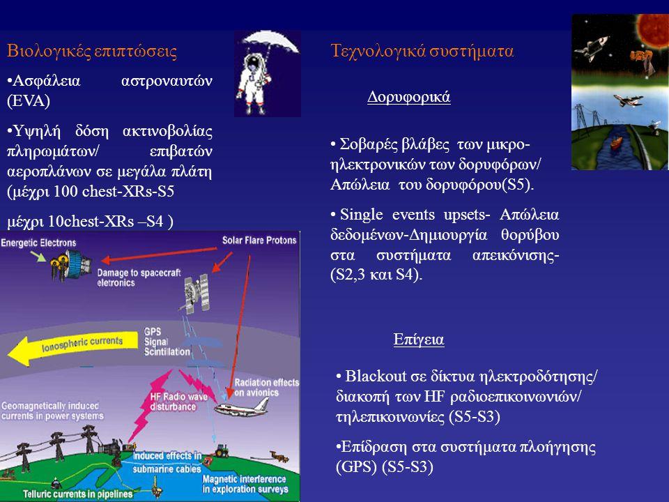 Τεχνολογικά συστήματαΒιολογικές επιπτώσεις •Ασφάλεια αστροναυτών (EVA) •Υψηλή δόση ακτινοβολίας πληρωμάτων/ επιβατών αεροπλάνων σε μεγάλα πλάτη (μέχρι 100 chest-XRs-S5 μέχρι 10chest-XRs –S4 ) • Σοβαρές βλάβες των μικρο- ηλεκτρονικών των δορυφόρων/ Απώλεια του δορυφόρου(S5).