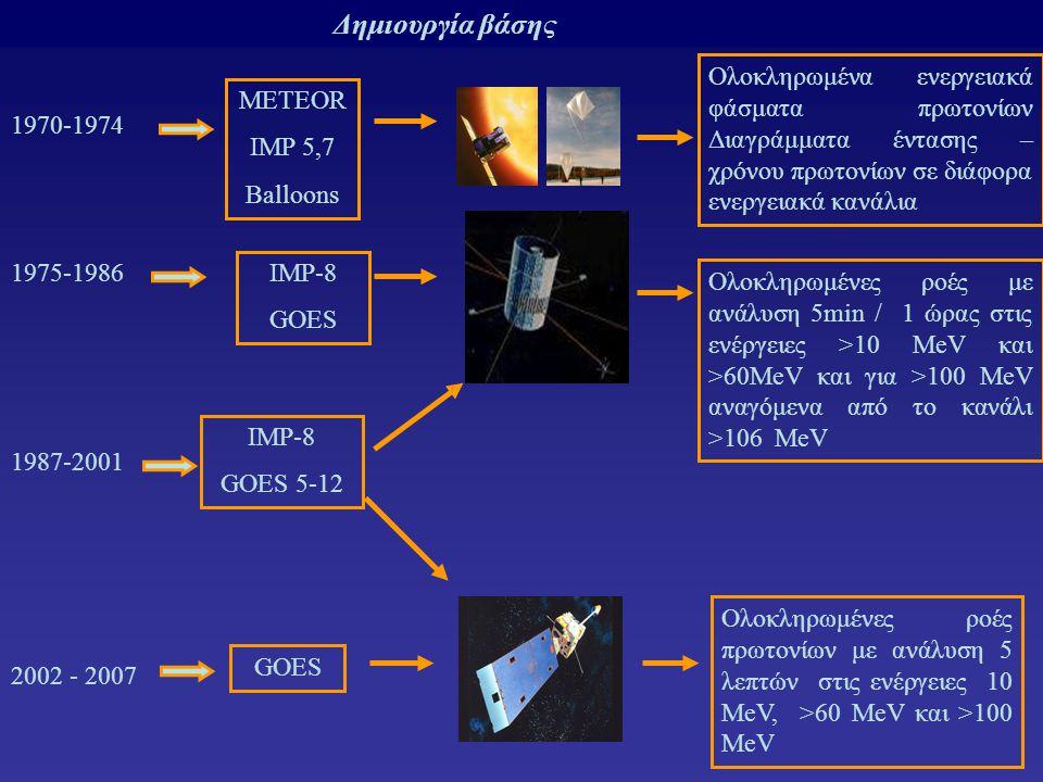 Δημιουργία βάσης 1975-1986 1987-2001 2002 - 2007 ΙΜΡ-8 GOES ΙΜP-8 GOES 5-12 GOES Ολοκληρωμένες ροές πρωτονίων με ανάλυση 5 λεπτών στις ενέργειες 10 MeV, >60 MeV και >100 MeV Ολοκληρωμένες ροές με ανάλυση 5min / 1 ώρας στις ενέργειες >10 MeV και >60MeV και για >100 MeV αναγόμενα από το κανάλι >106 MeV 1970-1974 ΜΕΤΕΟR IMP 5,7 Balloons Ολοκληρωμένα ενεργειακά φάσματα πρωτονίων Διαγράμματα έντασης – χρόνου πρωτονίων σε διάφορα ενεργειακά κανάλια