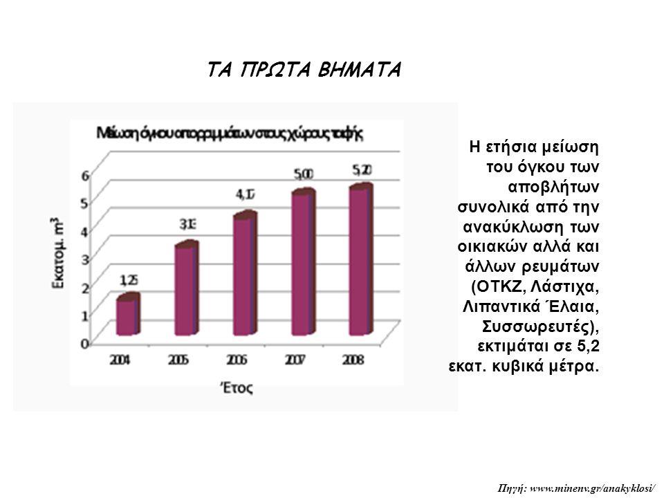 Η ετήσια μείωση του όγκου των αποβλήτων συνολικά από την ανακύκλωση των οικιακών αλλά και άλλων ρευμάτων (ΟΤΚΖ, Λάστιχα, Λιπαντικά Έλαια, Συσσωρευτές), εκτιμάται σε 5,2 εκατ.