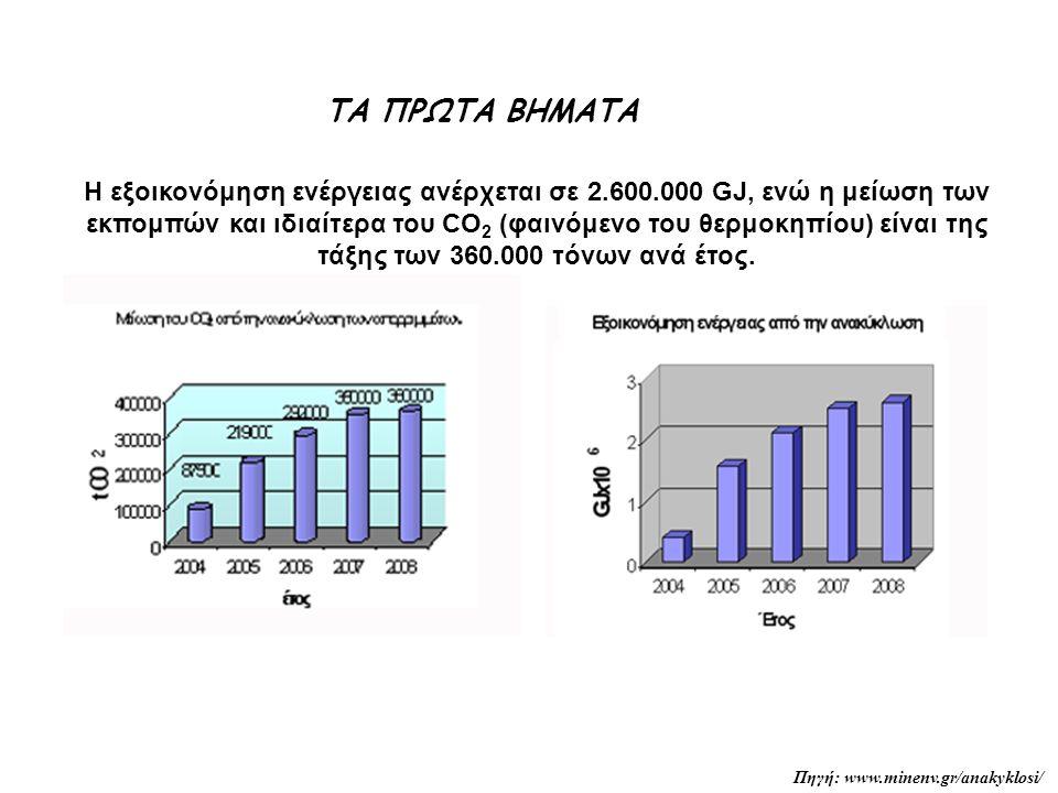 Η εξοικονόμηση ενέργειας ανέρχεται σε 2.600.000 GJ, ενώ η μείωση των εκπομπών και ιδιαίτερα του CO 2 (φαινόμενο του θερμοκηπίου) είναι της τάξης των 360.000 τόνων ανά έτος.