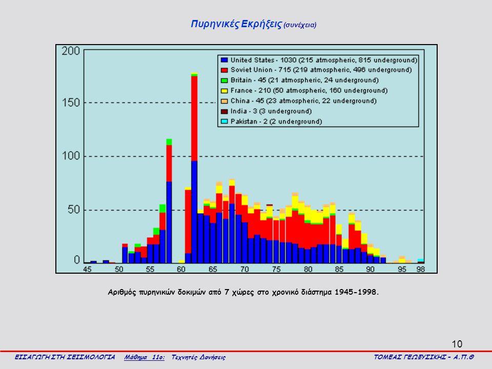 10 Πυρηνικές Εκρήξεις (συνέχεια) ΕΙΣΑΓΩΓΗ ΣΤΗ ΣΕΙΣΜΟΛΟΓΙΑ Μάθημα 11ο: Τεχνητές Δονήσεις ΤΟΜΕΑΣ ΓΕΩΦΥΣΙΚΗΣ – Α.Π.Θ Αριθμός πυρηνικών δοκιμών από 7 χώρες στο χρονικό διάστημα 1945-1998.