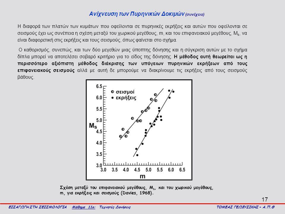 17 Ανίχνευση των Πυρηνικών Δοκιμών (συνέχεια) ΕΙΣΑΓΩΓΗ ΣΤΗ ΣΕΙΣΜΟΛΟΓΙΑ Μάθημα 11ο: Τεχνητές Δονήσεις ΤΟΜΕΑΣ ΓΕΩΦΥΣΙΚΗΣ – Α.Π.Θ Η διαφορά των πλατών των κυμάτων που οφείλονται σε πυρηνικές εκρήξεις και αυτών που οφείλονται σε σεισμούς έχει ως συνέπεια η σχέση μεταξύ του χωρικού μεγέθους, m, και του επιφανειακού μεγέθους, Μ s, να είναι διαφορετική στις εκρήξεις και τους σεισμούς, όπως φαίνεται στο σχήμα.