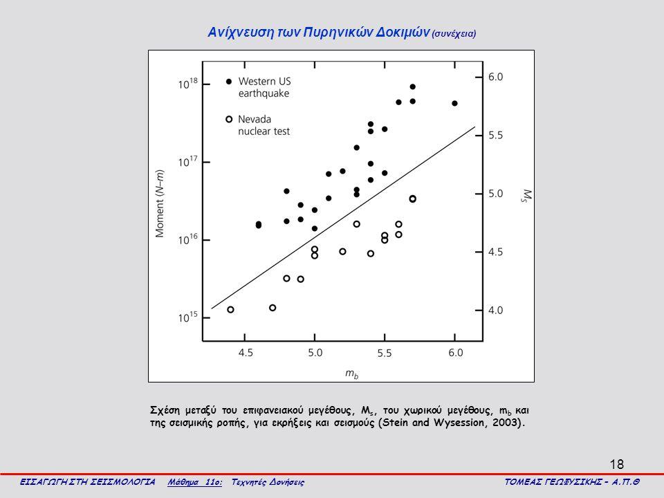 18 Ανίχνευση των Πυρηνικών Δοκιμών (συνέχεια) ΕΙΣΑΓΩΓΗ ΣΤΗ ΣΕΙΣΜΟΛΟΓΙΑ Μάθημα 11ο: Τεχνητές Δονήσεις ΤΟΜΕΑΣ ΓΕΩΦΥΣΙΚΗΣ – Α.Π.Θ Σχέση μεταξύ του επιφανειακού μεγέθους, Μ s, του χωρικού μεγέθους, m b και της σεισμικής ροπής, για εκρήξεις και σεισμούς (Stein and Wysession, 2003).