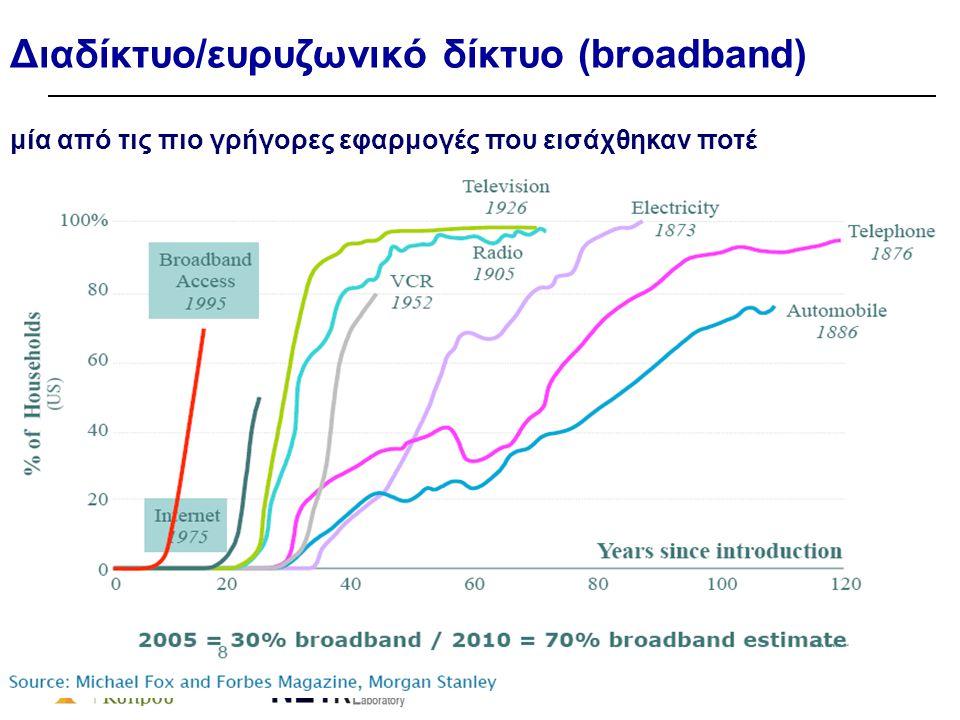 Διαδίκτυο/ευρυζωνικό δίκτυο (broadband) μία από τις πιο γρήγορες εφαρμογές που εισάχθηκαν ποτέ