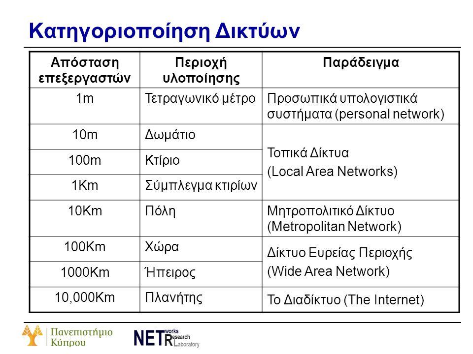 Κατηγοριοποίηση Δικτύων Απόσταση επεξεργαστών Περιοχή υλοποίησης Παράδειγμα 1m1mΤετραγωνικό μέτρο Προσωπικά υπολογιστικά συστήματα (personal network)