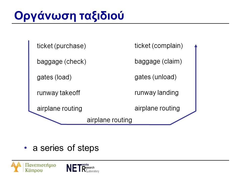 Οργάνωση ταξιδιού •a series of steps ticket (purchase) baggage (check) gates (load) runway takeoff airplane routing ticket (complain) baggage (claim)