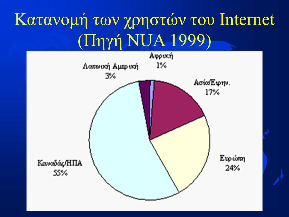 Κατανομή των χρηστών του Internet (Πηγή NUA 1999)