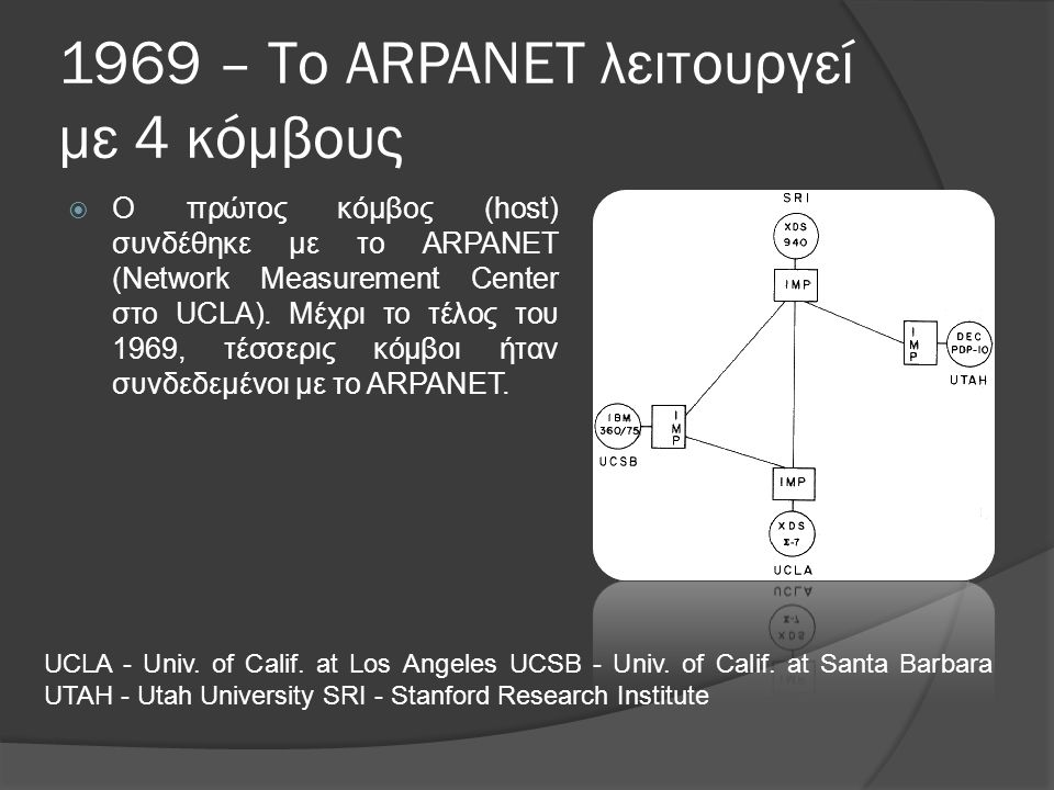 1969 – Το ARPANET λειτουργεί με 4 κόμβους  Ο πρώτος κόμβος (host) συνδέθηκε με το ARPANET (Network Measurement Center στο UCLA).
