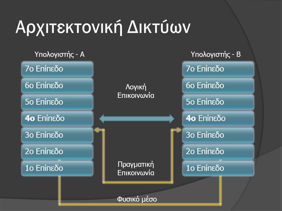Αρχιτεκτονική Δικτύων Υπολογιστής - ΑΥπολογιστής - Β Φυσικό μέσο Λογική Επικοινωνία Πραγματική Επικοινωνία 7ο Επίπεδο6ο Επίπεδο5ο Επίπεδο4ο Επίπεδο3ο Επίπεδο2ο Επίπεδο1ο Επίπεδο7ο Επίπεδο6ο Επίπεδο5ο Επίπεδο4ο Επίπεδο3ο Επίπεδο2ο Επίπεδο1ο Επίπεδο