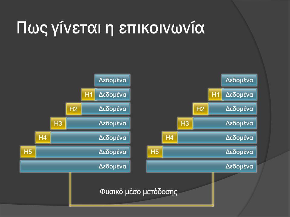 Πως γίνεται η επικοινωνία Δεδομένα Η1Δεδομένα Η2 Δεδομένα Η3 ΔεδομέναΗ4 ΔεδομέναΗ5 Δεδομένα Η1Δεδομένα Η2 Δεδομένα Η3 ΔεδομέναΗ4 ΔεδομέναΗ5 Δεδομένα Φυσικό μέσο μετάδοσης