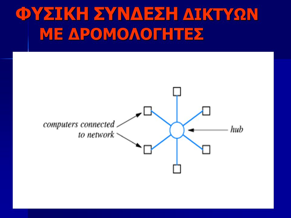13 ΦΥΣΙΚΗ ΣΥΝΔΕΣΗ ΔΙΚΤΥΩΝ ΜΕ ΔΡΟΜΟΛΟΓΗΤΕΣ Το βασικό στοιχείο που χρησιμοποιείται για την σύνδεση ετερογενών δικτύων λέγεται δρομολογητής (router).Από